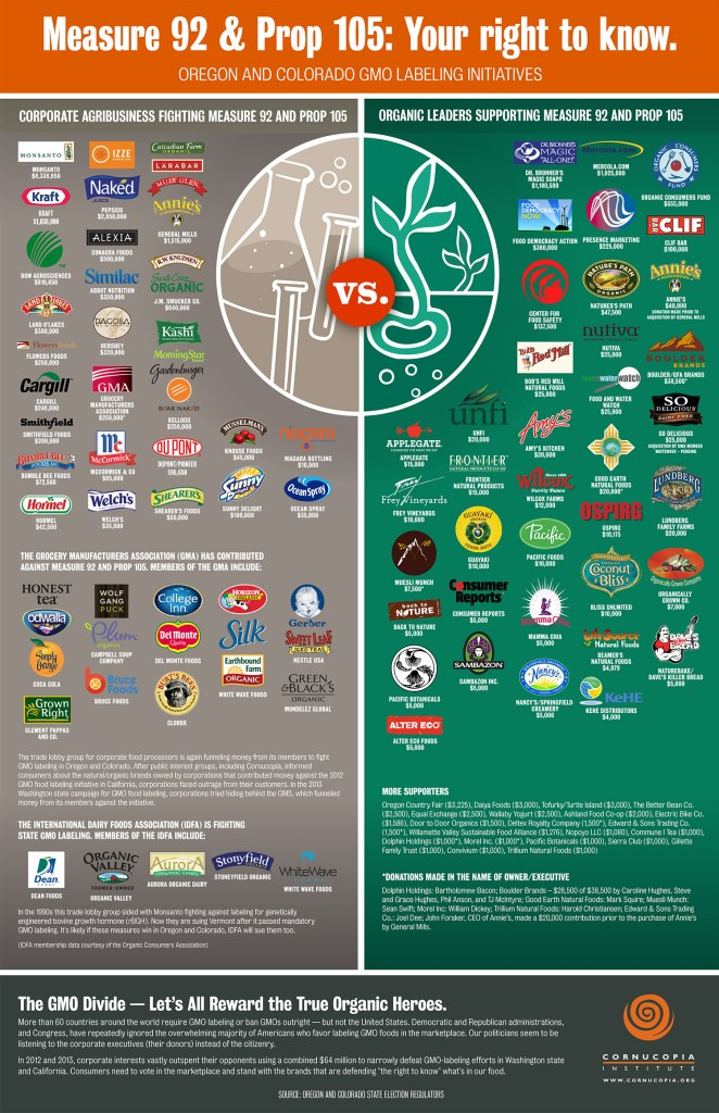 gmo labeling infographic