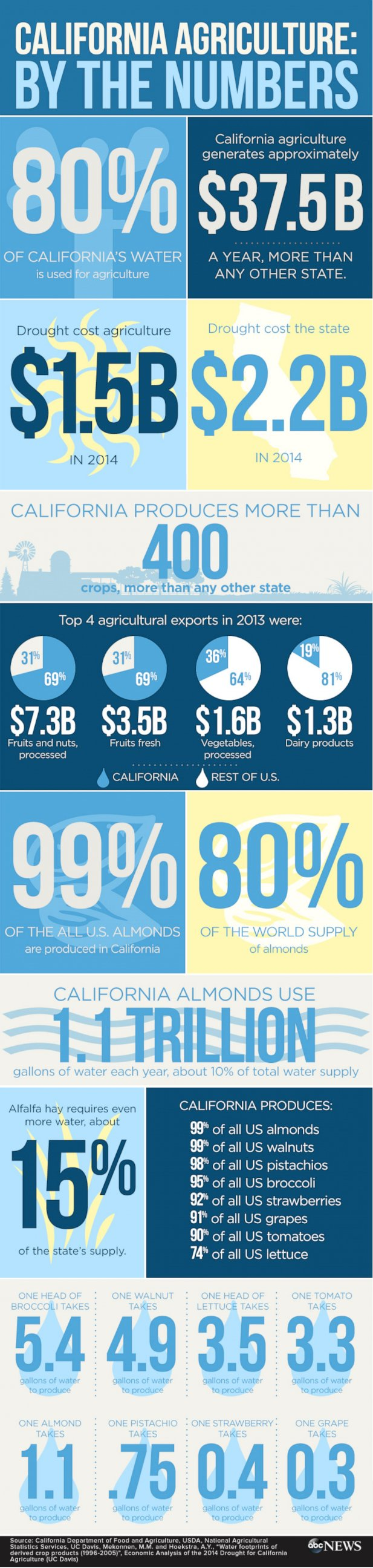 990_CA_AGRICULTURE_BTN_infographic_150406_02
