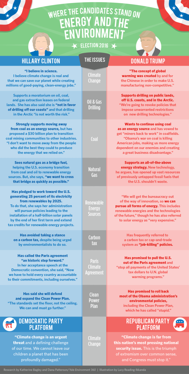 Yale Environment 360n inforgraphic on 2016 presidential election candidates on environmental issues