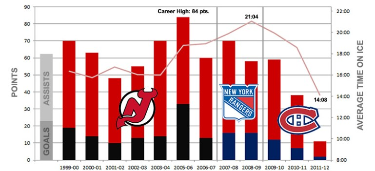 Scott Gomez Career Statistics