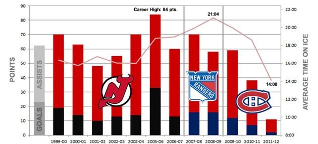 Scott Gomez Career Statistics