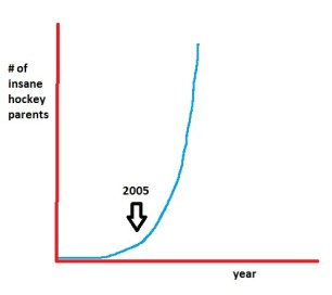 crosby graph