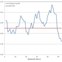 5 Game Average CF% Performance for James Wisniewski