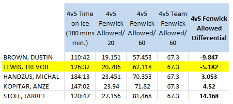 LA Kings forwards (100 4v5 mins. min), 4v5 Short handed Fenwick Against/60 mins, 2010-11