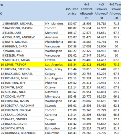 NHL forwards (100 4v5 mins. min), 4v5 Short handed Fenwick Against/60 mins, 2013-14