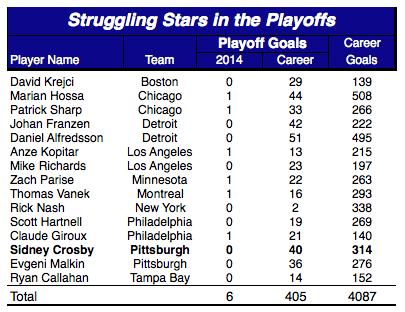 StrugglingStars