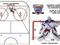 The Other Goalie: A Caps Fan Scouting Report Of Henrik Lundqvist