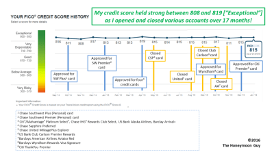 Will Opening or Closing Credit Cards Hurt Your Credit Score? - The Honeymoon Guy
