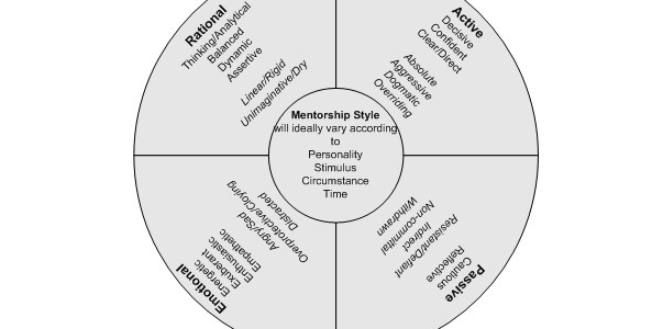 Identifying the right Mentor by Rodger Harding