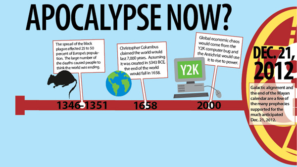 The Ithacan's interactive timeline highlights past doomsday predictions.