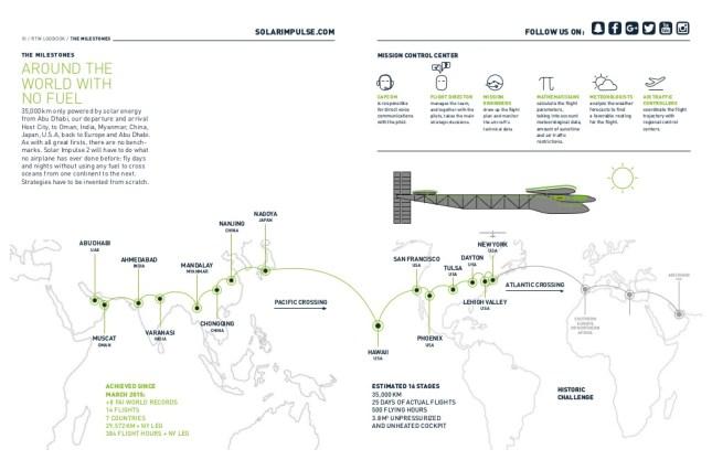 solar impulse 2 logbook - Solar Impulse Website
