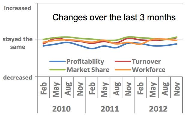 QES Survey results Q4 2012