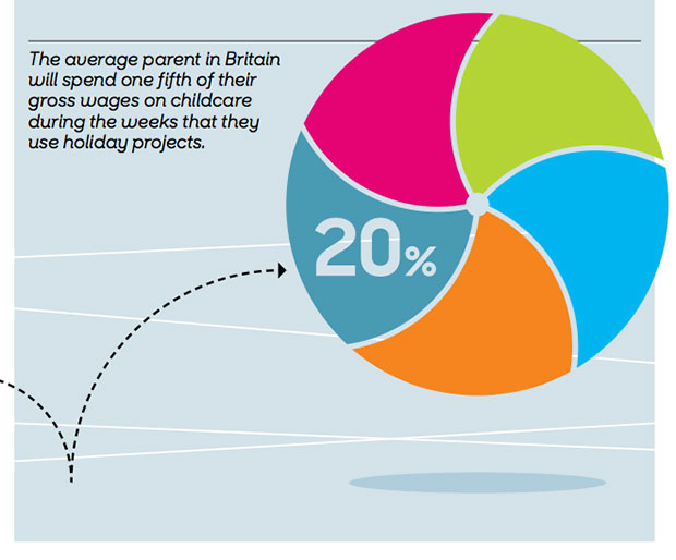 Graphic: Family and Childcare Trust