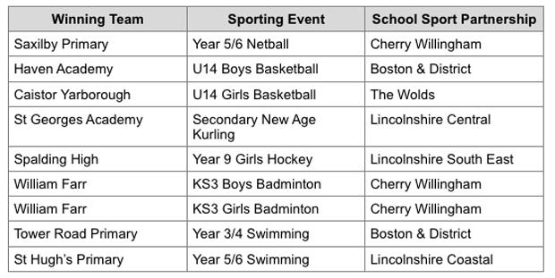 Winning-schools