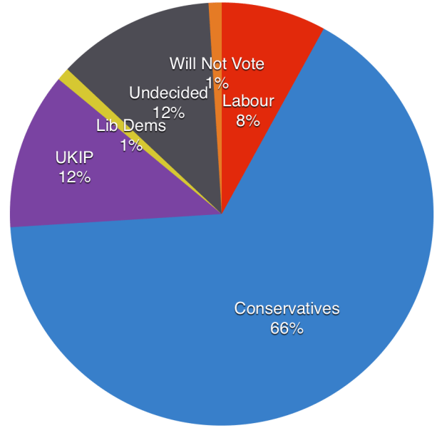 The current voting intentions of Conservative voters in 2010, of those samples in Lincoln. Click to Enlarge