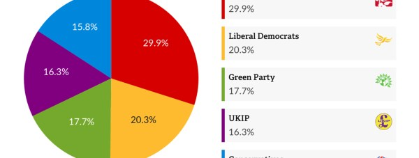 The Vote for Policies' results for Lincoln from the morning of April 9