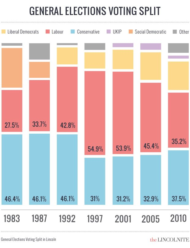 The Lincoln general election voting spilt between 1983 and 2010. (Click to enlarge)