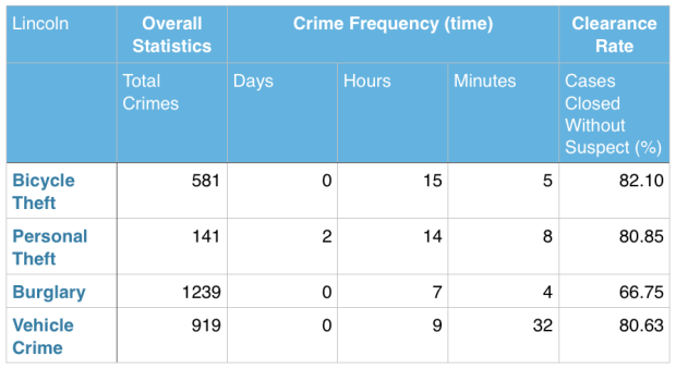 Analysis of stats by The Safe Shop, concerning incidents of crime in Lincoln.
