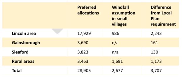 Village allocations