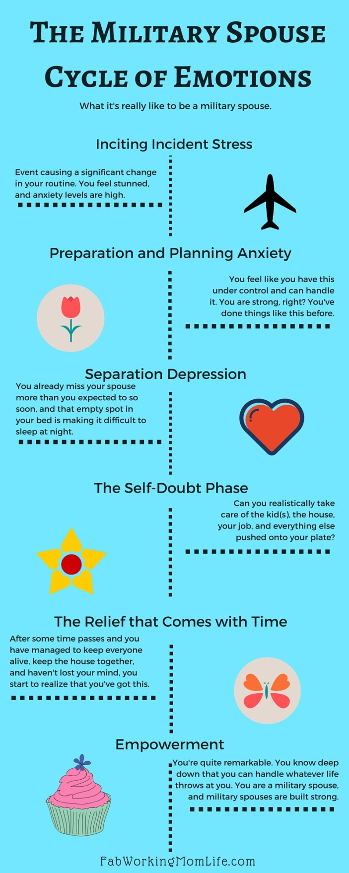 military spouse cycle of emotions