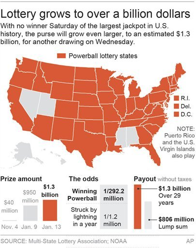 This graphic shows the states which participate in the Powerball lottery and the odds of winning. Tuesday morning, officials announced the lottery had grown to more than $1.4 billion. Associated Press