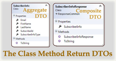Class Method Return Objects