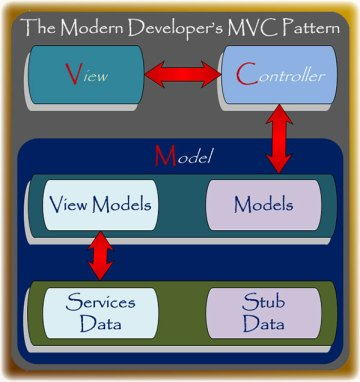 TCMS Modified MVC Pattern