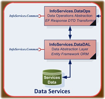 Data Services Component