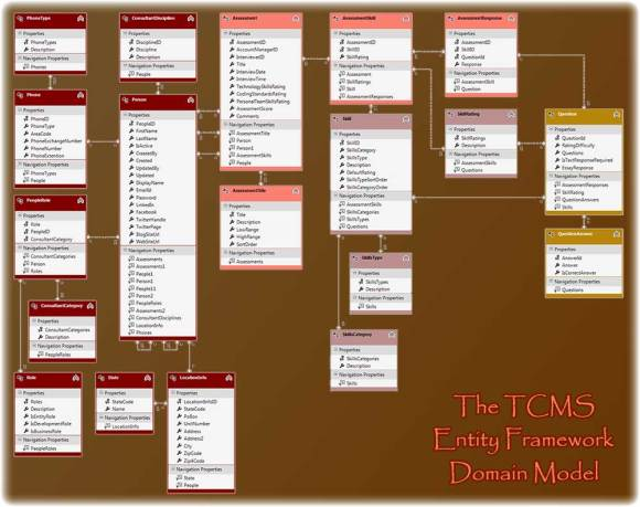 The TCMS Entity Diagram