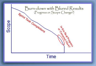 Burn-down or Scope Change
