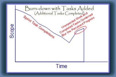 Burn down with Task Progress