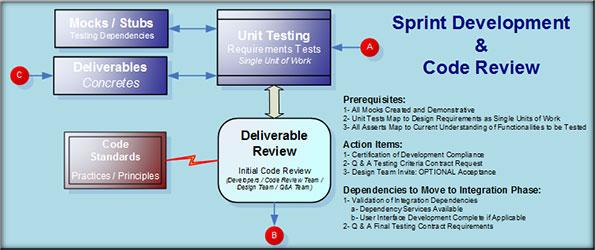 Sprint Development
