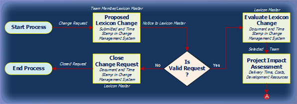 Lexicon Change Request