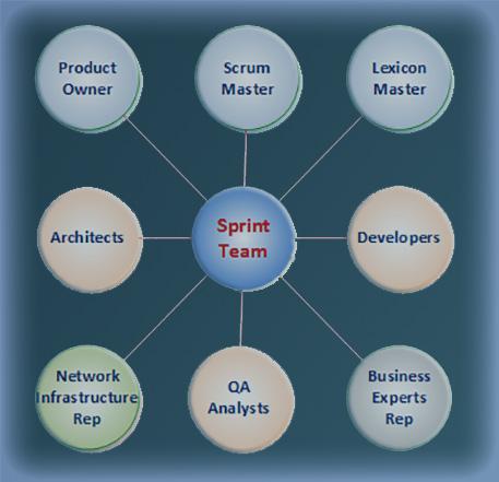 Team Sprint Model