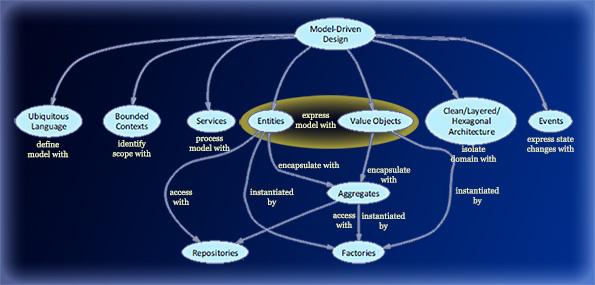 Model Driven Design