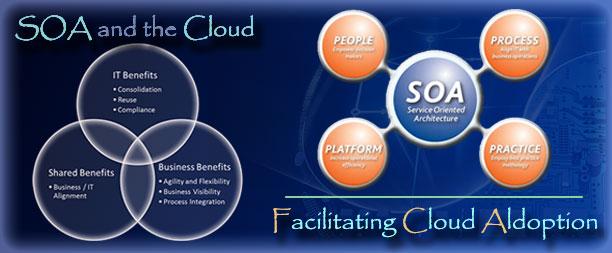 Featured SOA Cloud