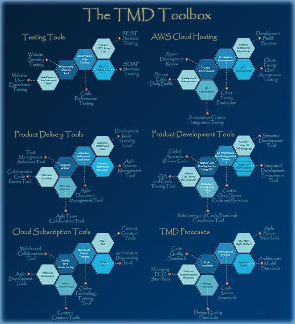 TMD Toolbox