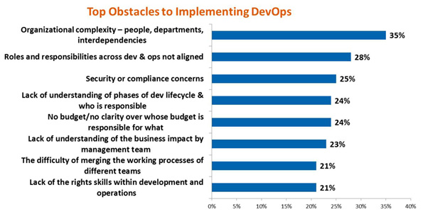 DevOps Obstacles