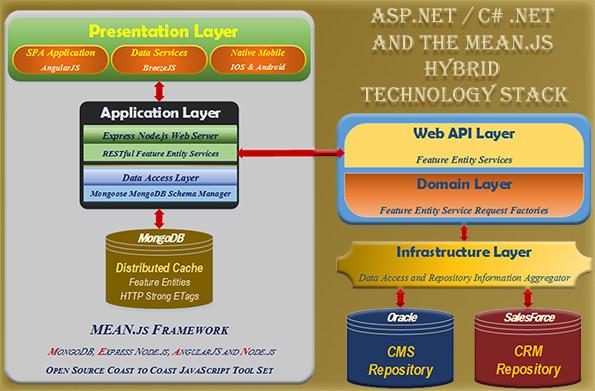 Hybrid Architecture Web