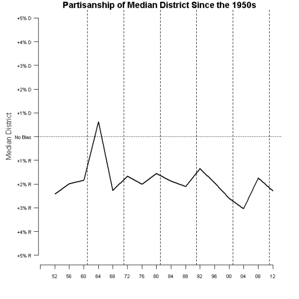 Median District 1952-2012