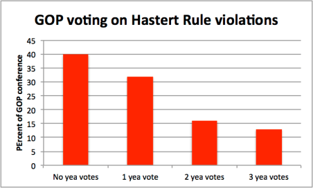 hastert rule voting fix