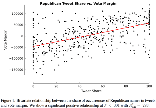 The Tweets-Votes Curve