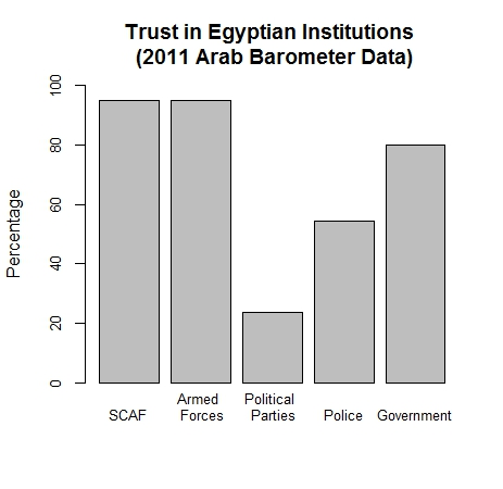 Trust graph