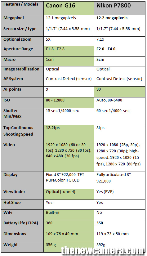 Nikon-P7800-vs-P7700