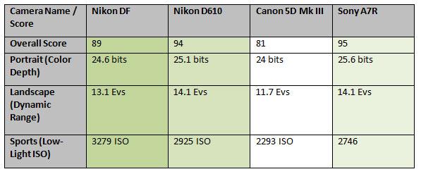 Nikon-DF-DXOMark-Score