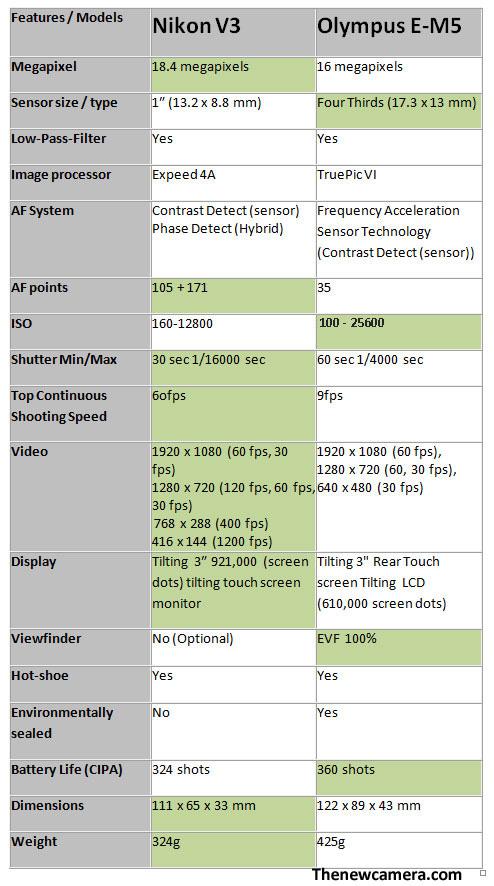 Nikon-V3-vs-E-M5