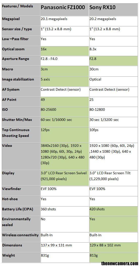 panasonic-fz-1000-vs-Sony-R