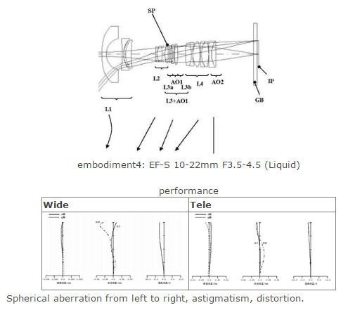 EF-S-10-22mm-liquid-lens-pa