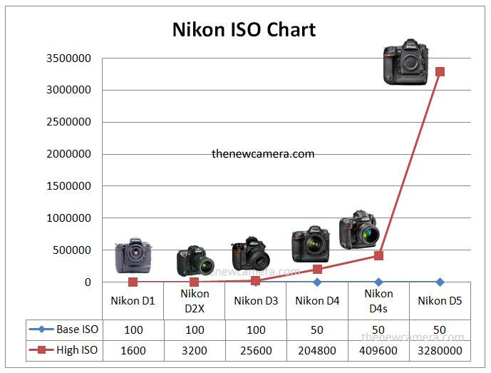 Nkon-D1-series-ISO-chart-im