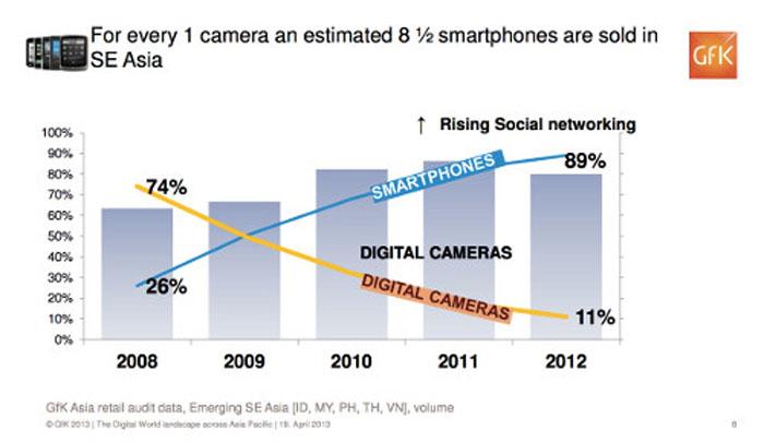 Samrtphones vs Digital camera